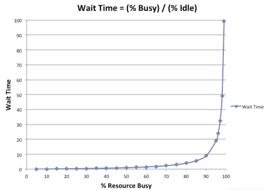 Wait time grows as a function of resource business